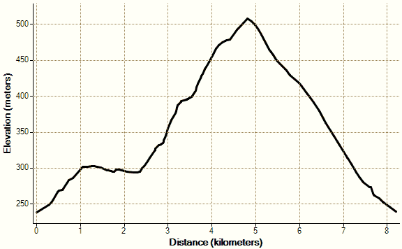 Race Profile Map